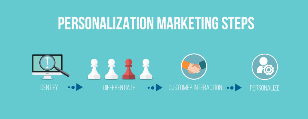 Understanding Personalized Marketing Strategy | Norse Sound Creative